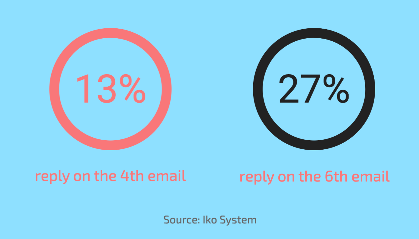 follow up email stats