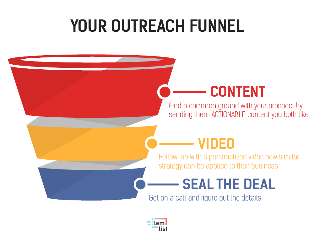 sales prospecting outreach funnel