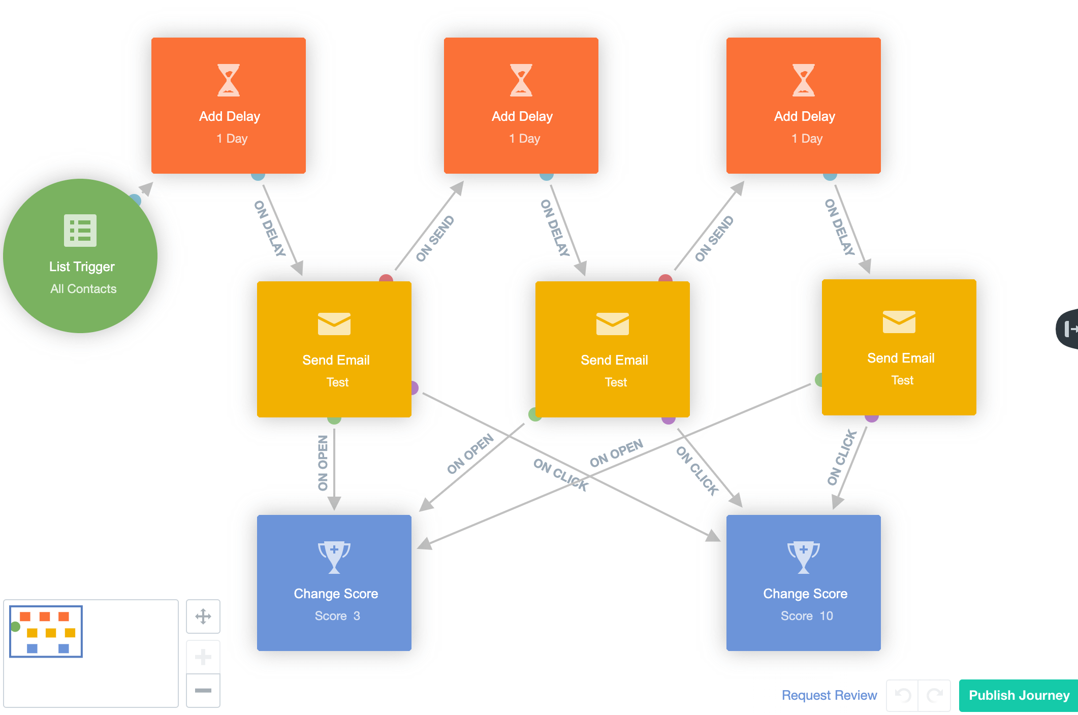 AutopilotHQ Pipedrive email automation workflow.png
