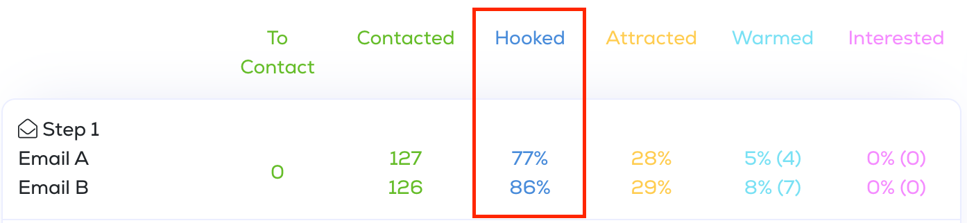 Cold email A/B test results