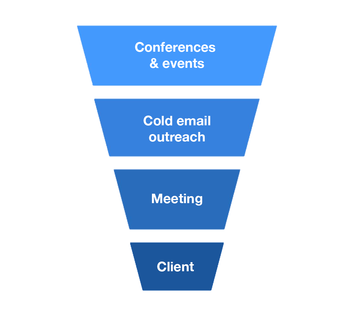 Cold outreach funnel